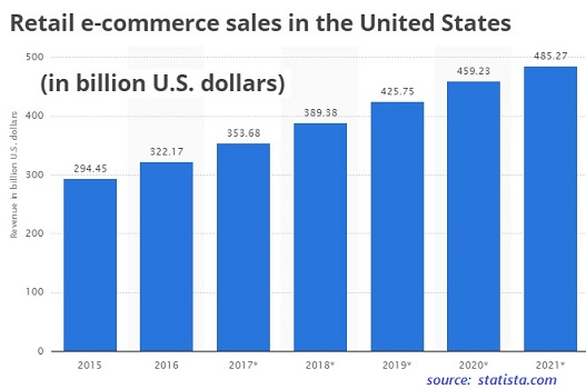 3 a retail ecommerce