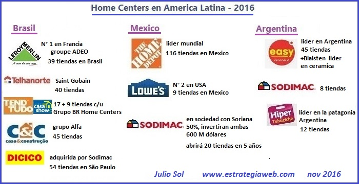home center mapa america latina 2016