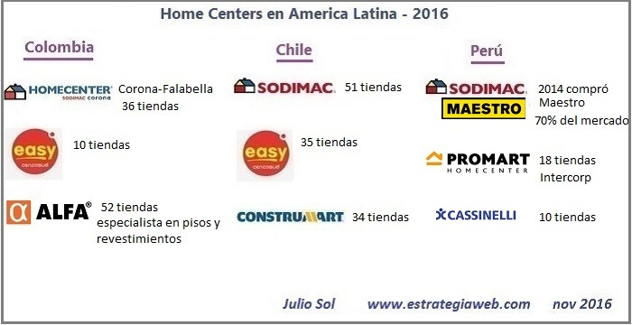 home center mapa america latina 2016 b