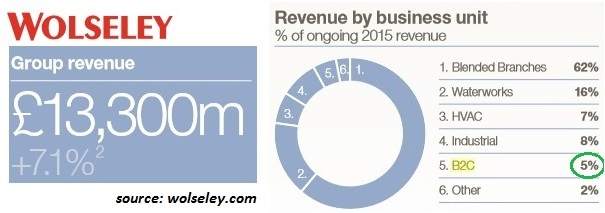 wolseley b2c 2015 revenue